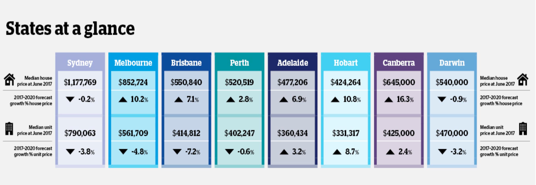 The QBE Australian Housing Outlook 2018-2021